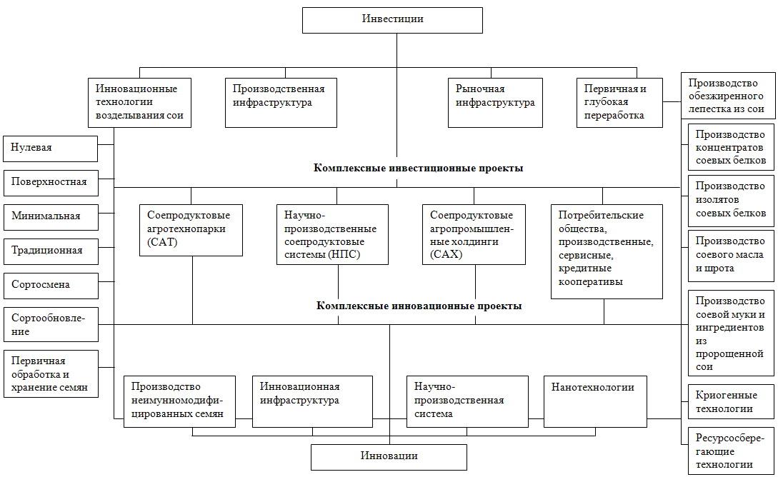 Структура инвестиций и